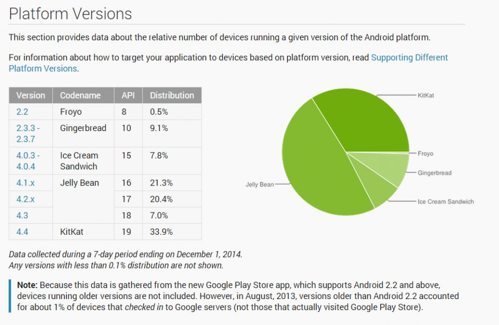 repartition android novembre 2014