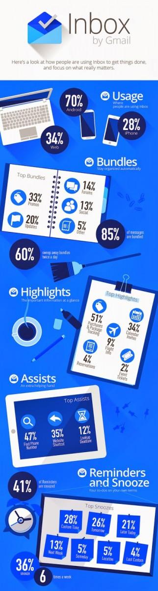 Infographie Inbox