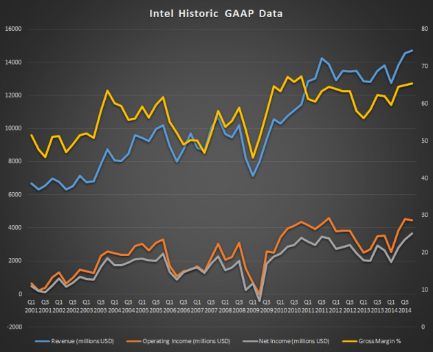 GAAP Data Intel