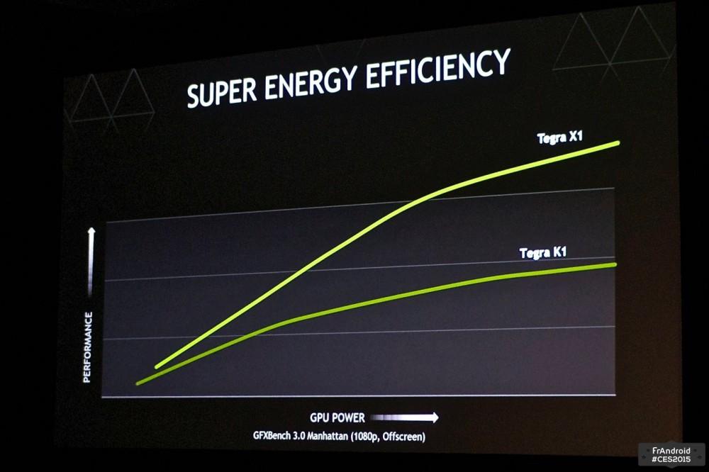 Nvidia Tegra X1 3