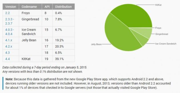 android-december-platform