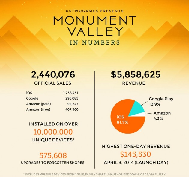 monument valley ARPU