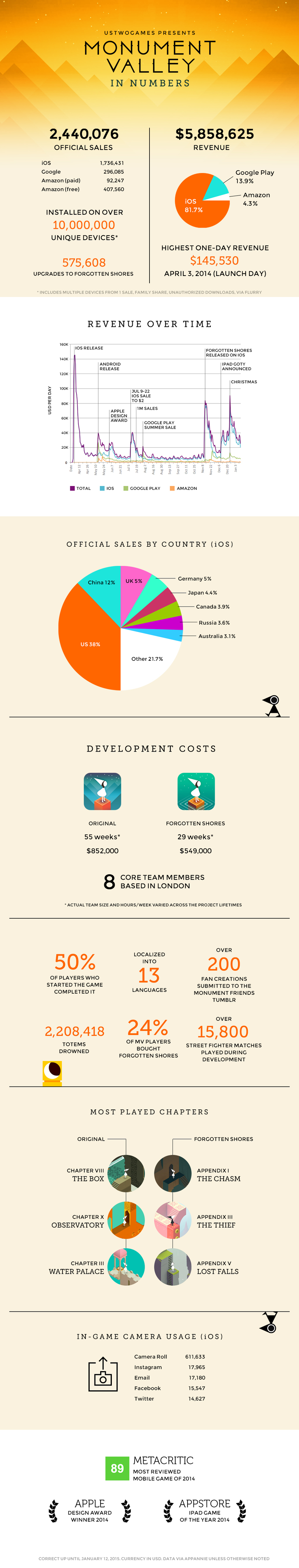 monument valley infographie