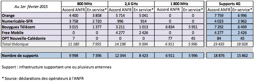 ANFR 4G janvier 2015