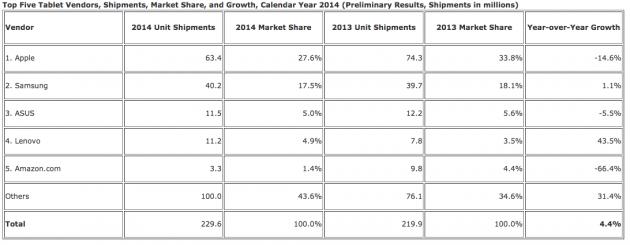 IDC tablets 2014