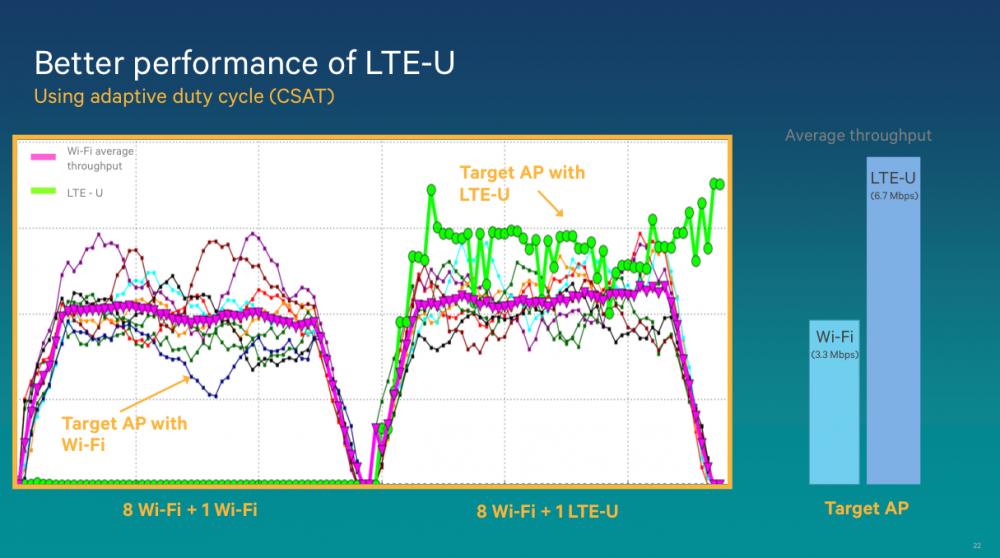 LTE-U 5