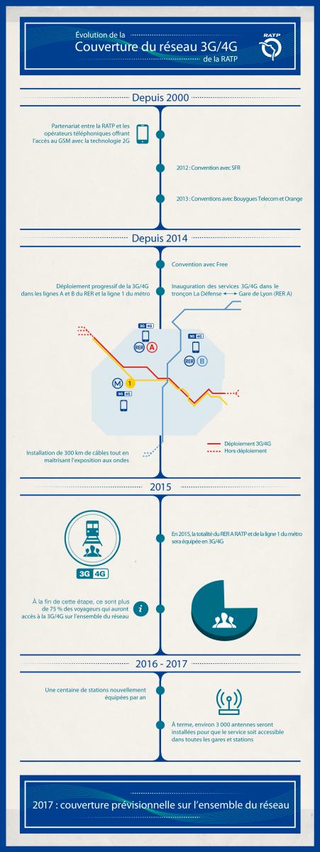 RATP infographie 3G 4G
