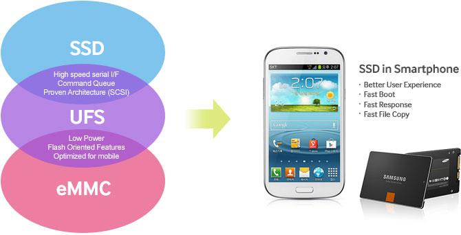 Samsung-UFS-2 (1)