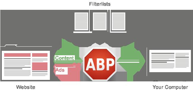 Le fonctionnement d'Adblock Plus décrit par ses soins