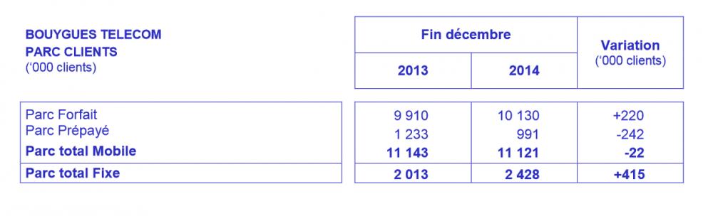 parc client mobile 2014 bouygues telecom