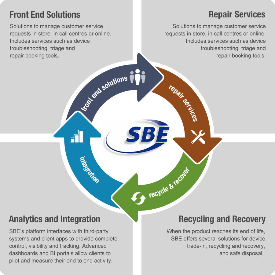 sbe services