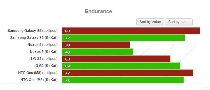 test endurance gsm arena