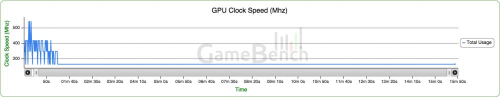 Galaxy S6 GameBench