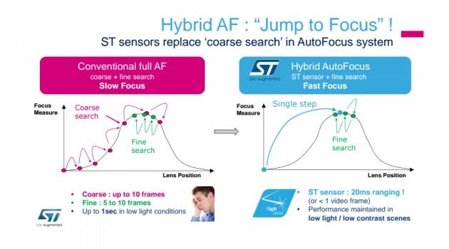 Hybrid AF STMicroelectronics