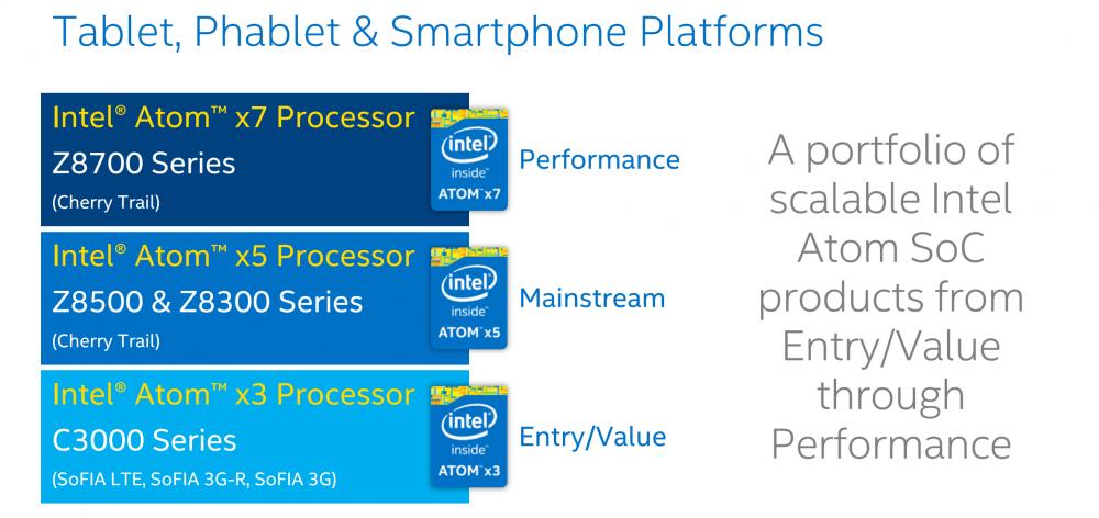 Intel Atom x line