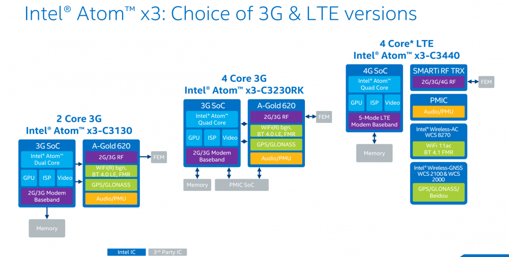 Intel Atom x3 line