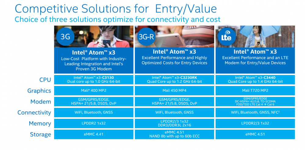 Intel Atom x3 line 2