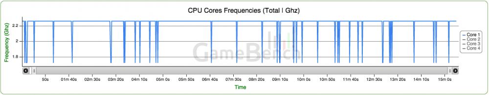 Fréquences CPU du One M8
