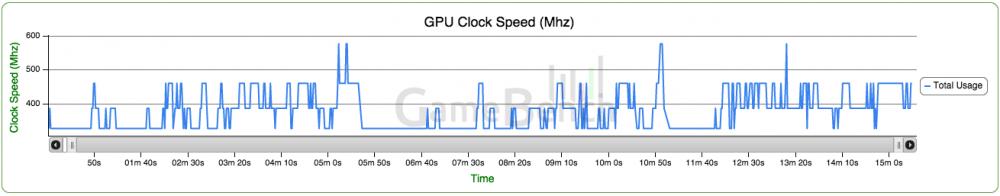 Fréquences GPU du One M8