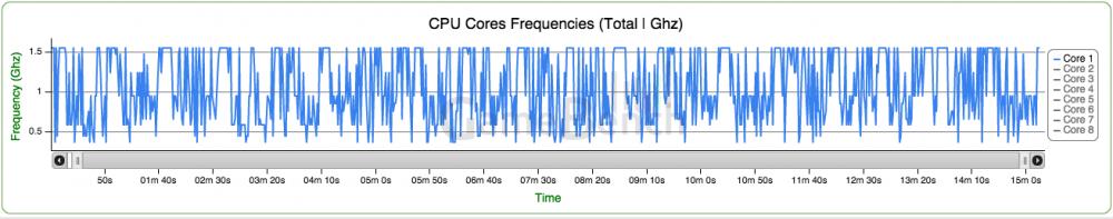 Fréquences CPU du One M9