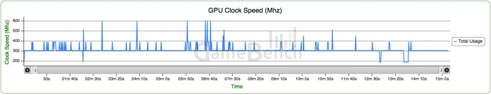 Fréquences GPU du One M9