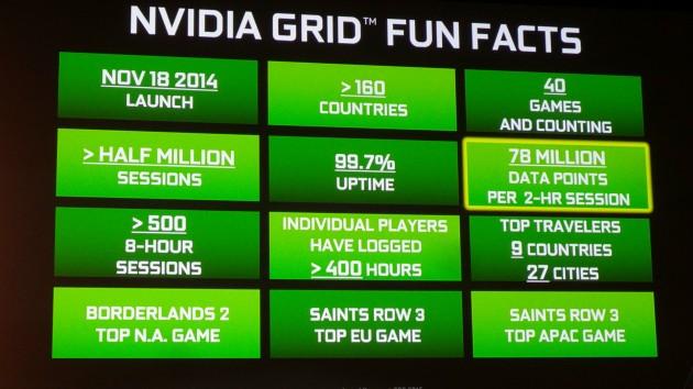 Nvidia Grid stats