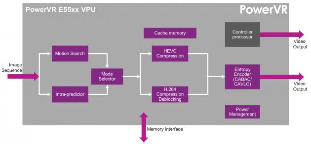 PowerVR Series 5 Video ENcoder