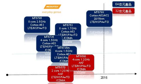 Roadmap MediaTek MT679X