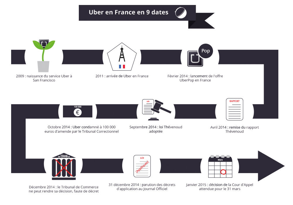 Infographie Uber