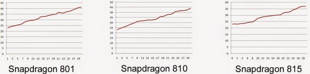 Snapdragon 815 Vs 810 Vs 801