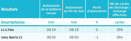 durée batterie lenovo