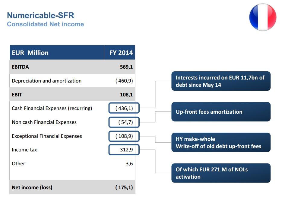 resultat financier sfr numericable 2014