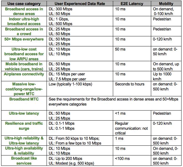 vitesse latence 5G