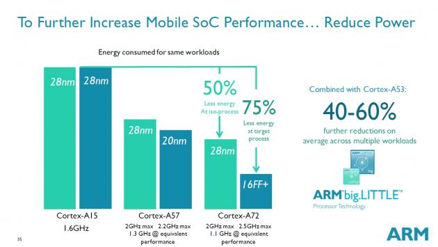 ARM Cortex A72 slide