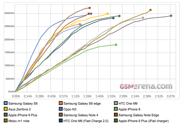 Comparatif charge GSM Arena