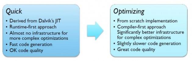 Quick vs Optimizing