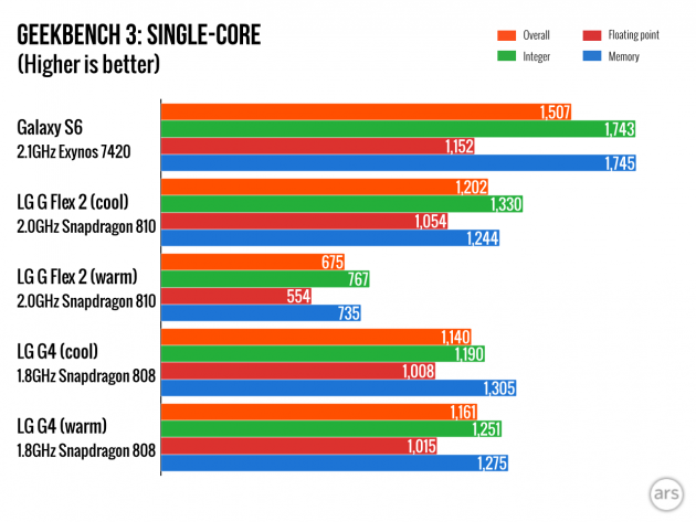 Snapdragon 808 GeekBench