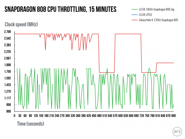 Snapdragon-808-throttling 2
