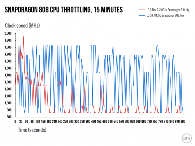Snapdragon-808-throttling