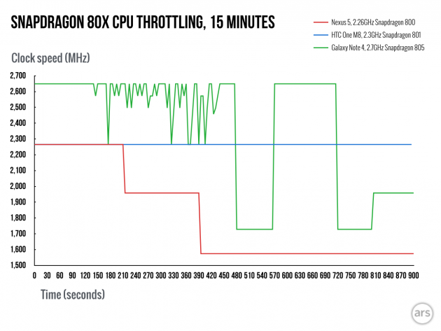 Snapdragon-810-throttling-ars