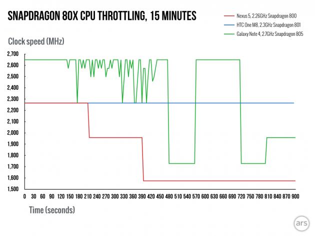 Snapdragon-810-throttling-ars