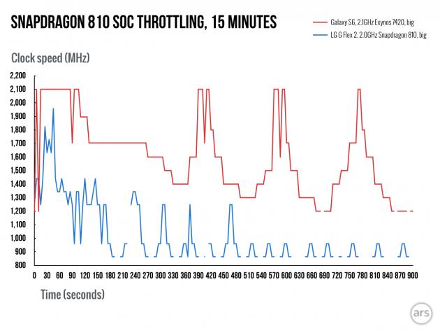 Snapdragon-810-throttling exynos 7420