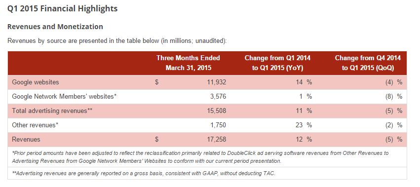 google q1 2015 source revenus