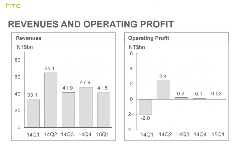 htc resultat financier q1 2015