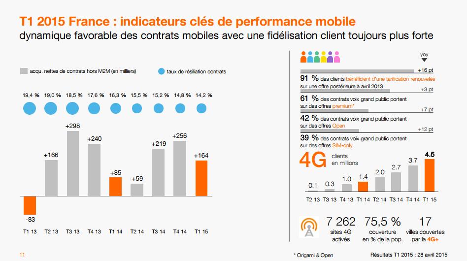 orange abonnes mobiles t1 2015
