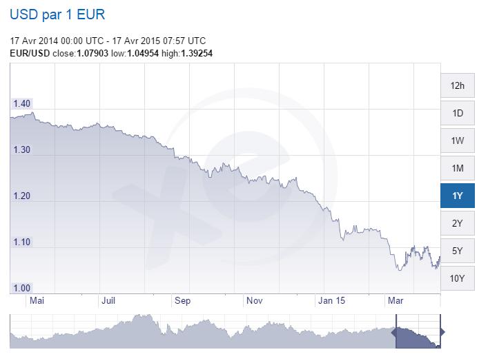 taux euro dollar un an 17-04-2015