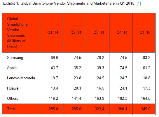 vente smartphone monde t1 2015