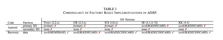 Android factory reset implementations