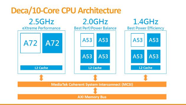 Helio X20 CPU