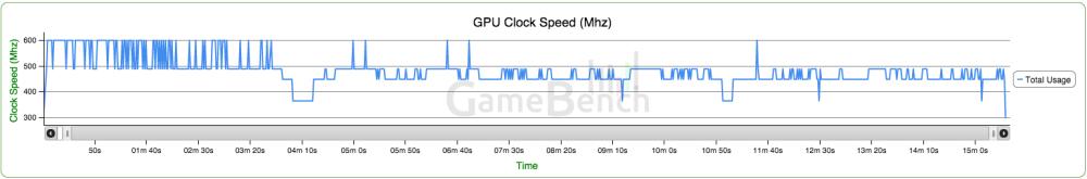 LG G4 GPU